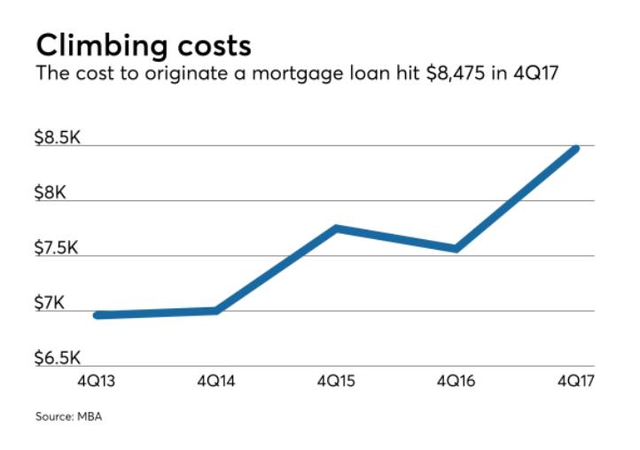 Climbing Costs