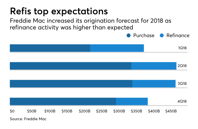Refis top expectations